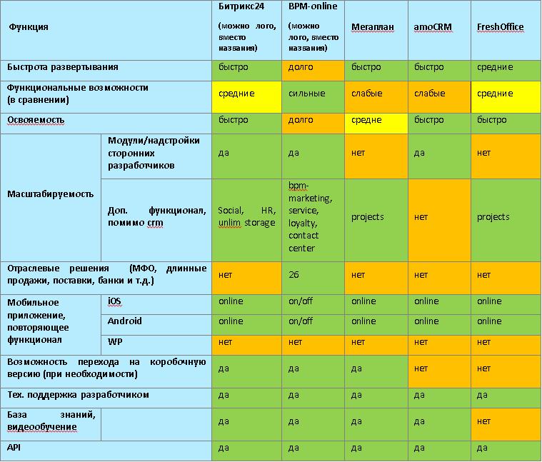 Crm системы цена интеграция битрикс24 и roistat