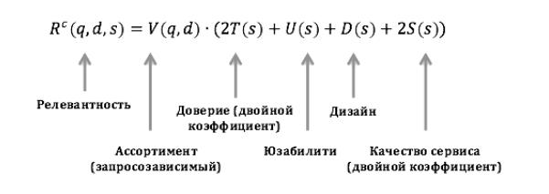 Коммерческая релевантность в Яндексе